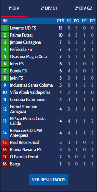 Spanish futsal league table